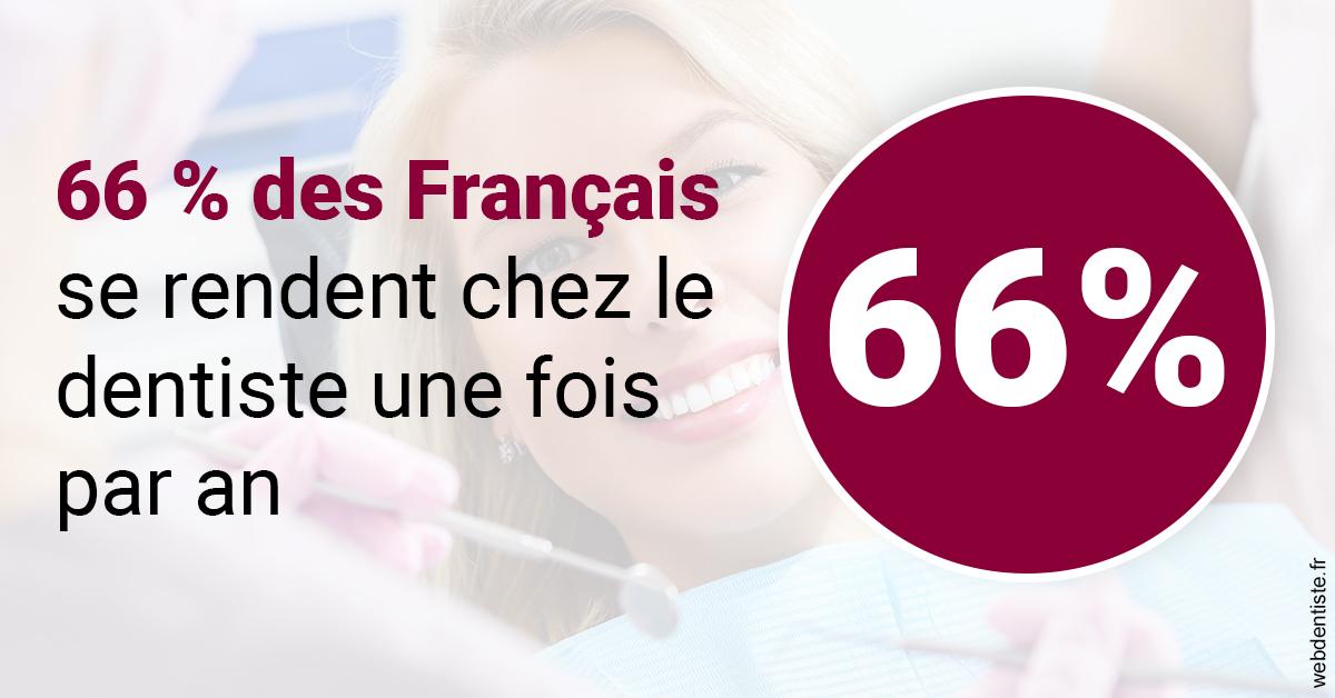 https://dr-veronique-amard.chirurgiens-dentistes.fr/66 % des Français 1